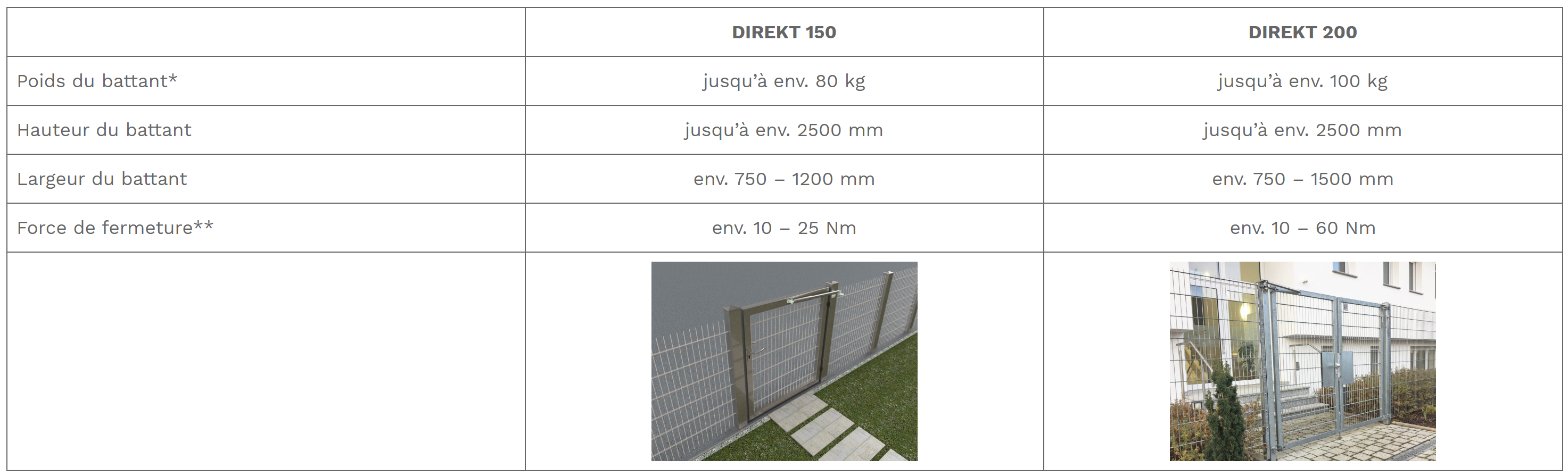caracteristiques choix direkt 150 ou direkt 200