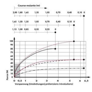 graph de choix enrouleur 118diam
